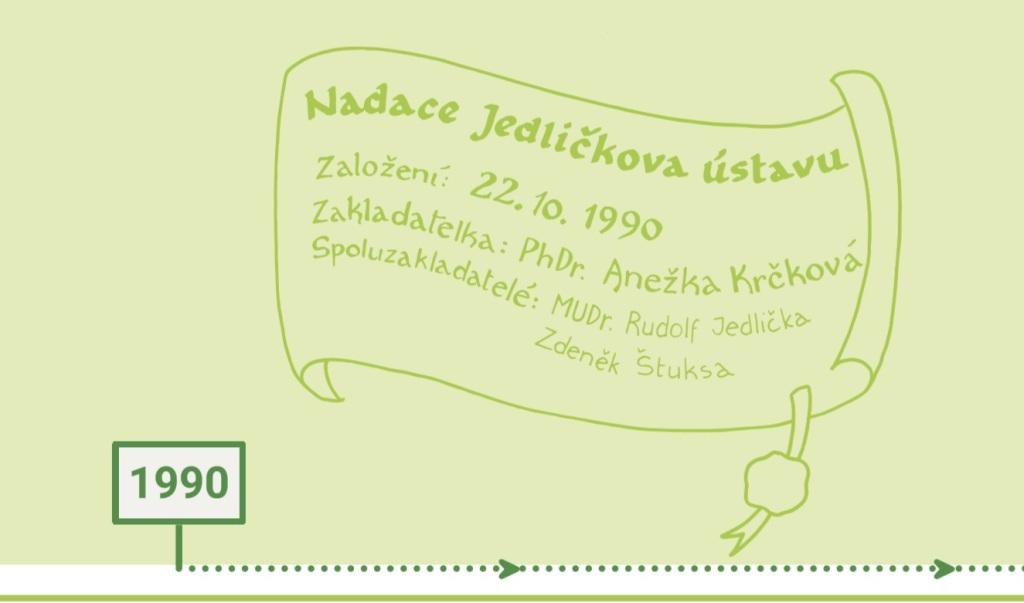 Slavíme 25 let Nadace Jedličkova ústavu - 1990